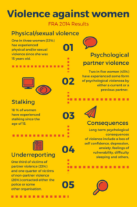 Infographic about violence against women based on a 2014 survey by the EU Fundamental Rights Agency
